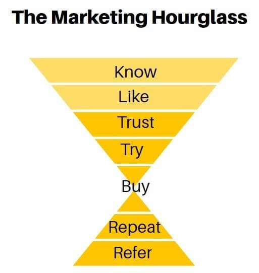 The Marketing Hourglass Concept