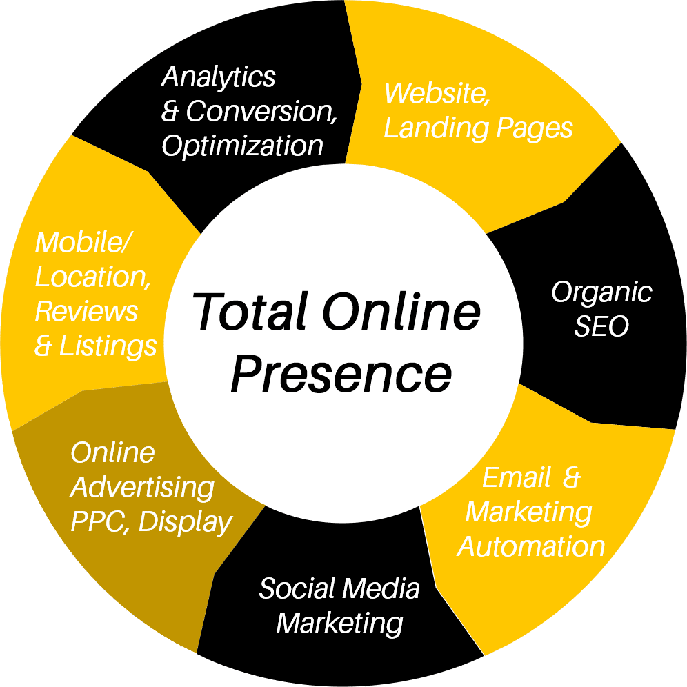Think through every stage of your online presence