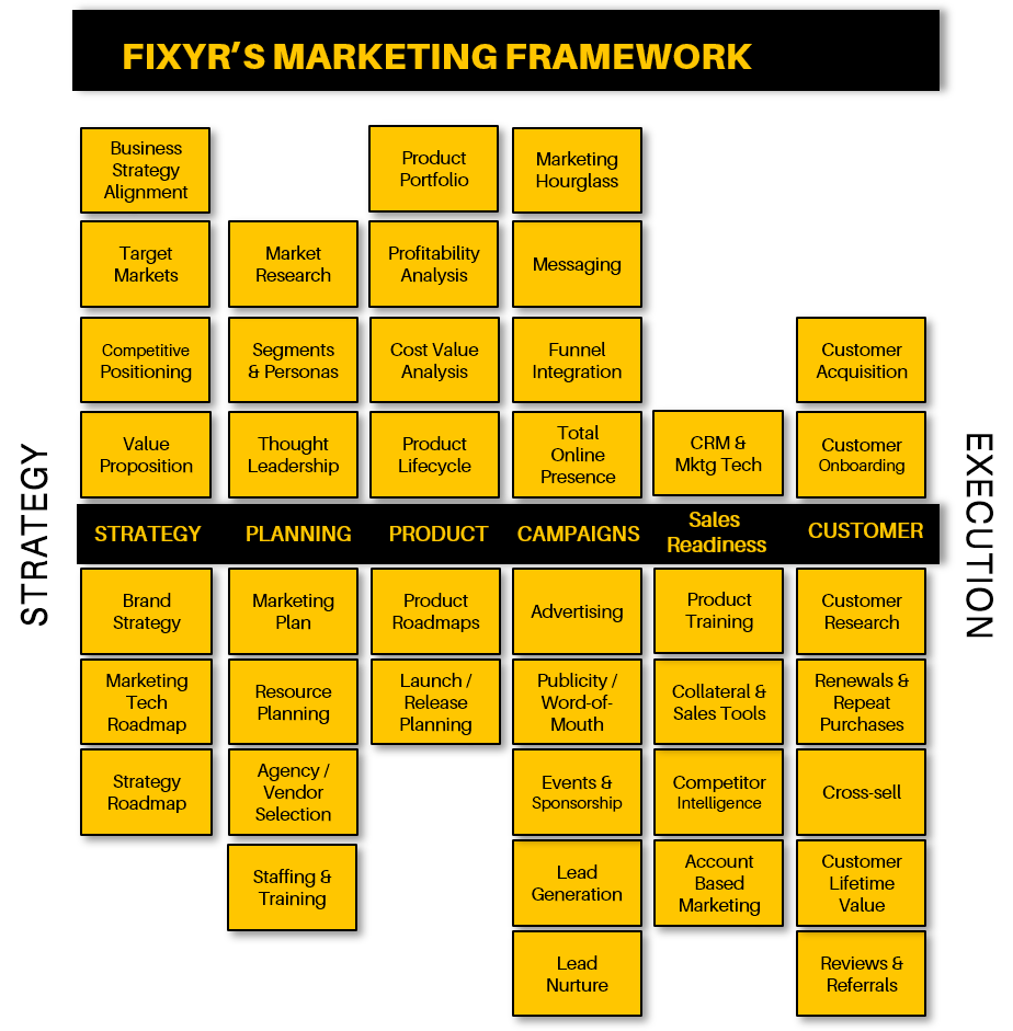 The Fixyr Marketing Framework