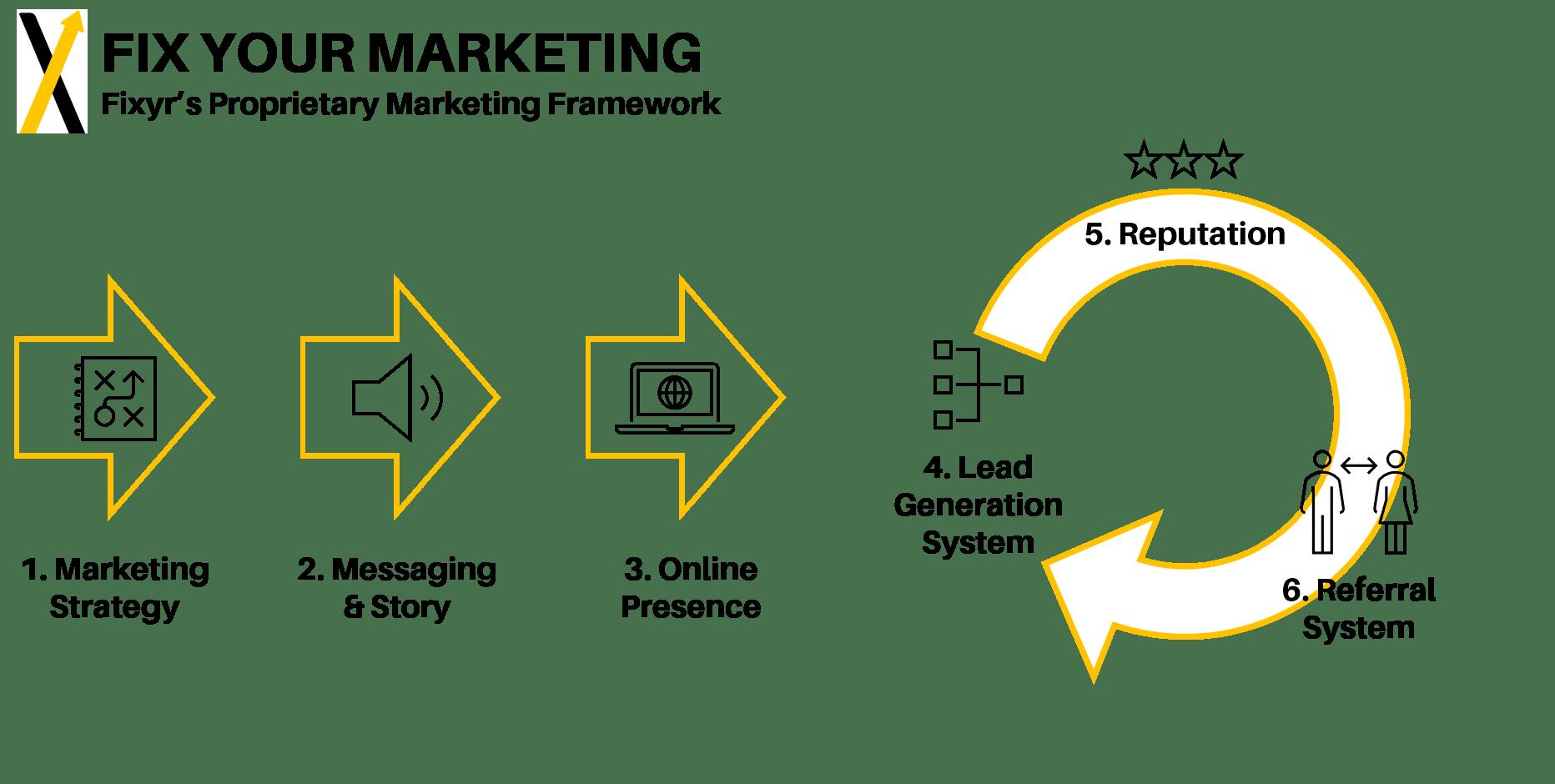 Fixyr's Marketing Framework